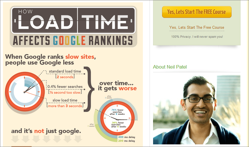 How Load Time Affects SERP Traffic – Infographic